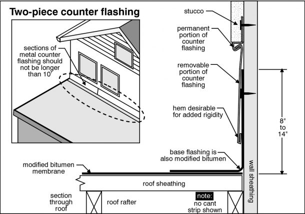 Concord Home Inspection inspects chimney flashing